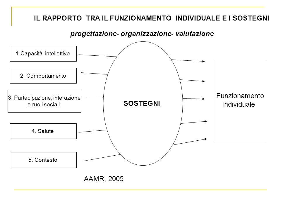 IL RAPPORTO TRA IL FUNZIONAMENTO INDIVIDUALE E I SOSTEGNI progettazione- organizzazione- valutazione 1.Capacità intellettive 2.