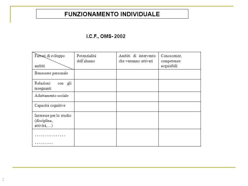FUNZIONAMENTO INDIVIDUALE I.C.F., OMS- 2002 Fattori di sviluppo ambiti Potenzialità dell alunno Ambiti di intervento che verranno attivati Conoscenze,