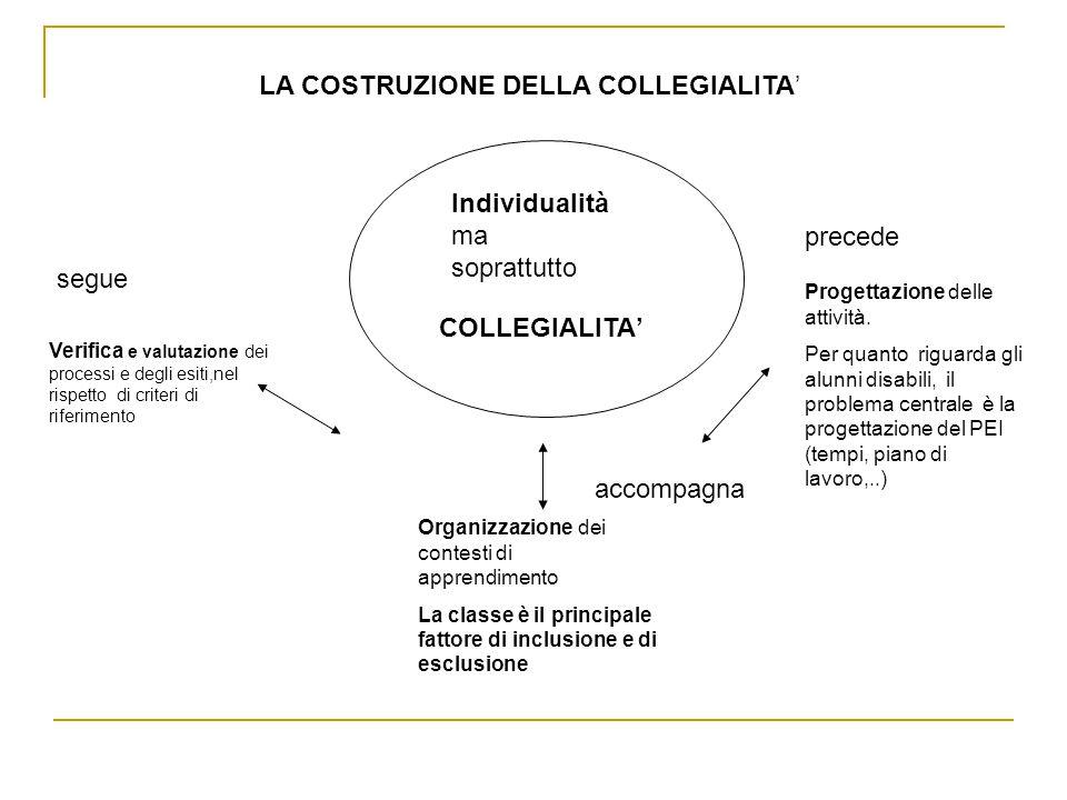 LA COSTRUZIONE DELLA COLLEGIALITA Verifica e valutazione dei processi e degli esiti,nel rispetto di criteri di riferimento COLLEGIALITA Organizzazione dei contesti di apprendimento La classe è il principale fattore di inclusione e di esclusione Progettazione delle attività.