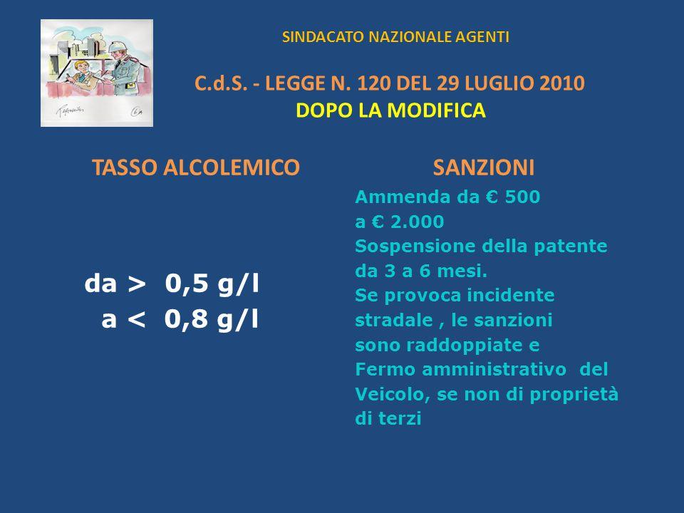SINDACATO NAZIONALE AGENTI C.d.S. - LEGGE N. 120 DEL 29 LUGLIO 2010 DOPO LA MODIFICA TASSO ALCOLEMICO da > 0,5 g/l a < 0,8 g/l SANZIONI Ammenda da 500