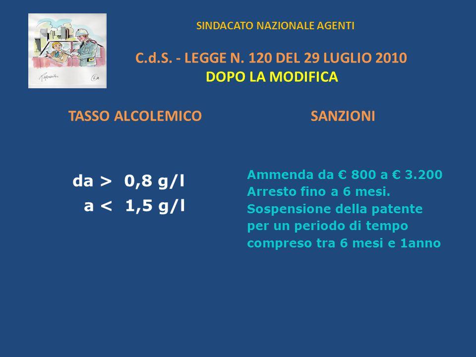 SINDACATO NAZIONALE AGENTI C.d.S. - LEGGE N. 120 DEL 29 LUGLIO 2010 DOPO LA MODIFICA TASSO ALCOLEMICO da > 0,8 g/l a < 1,5 g/l SANZIONI Ammenda da 800
