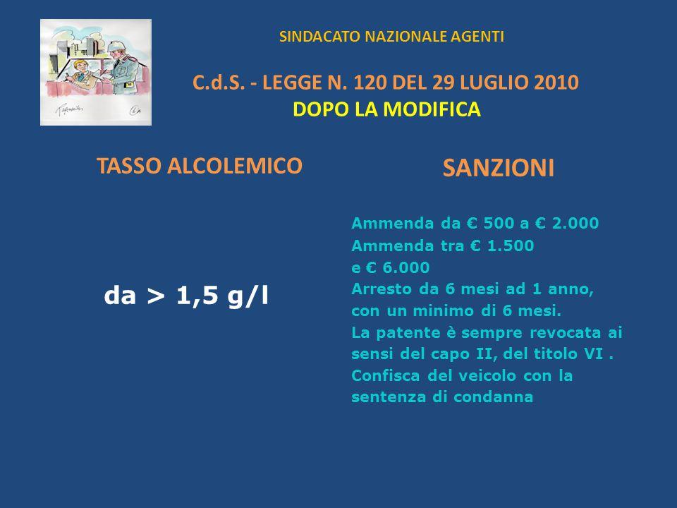 SINDACATO NAZIONALE AGENTI C.d.S. - LEGGE N. 120 DEL 29 LUGLIO 2010 DOPO LA MODIFICA TASSO ALCOLEMICO da > 1,5 g/l SANZIONI Ammenda da 500 a 2.000 Amm