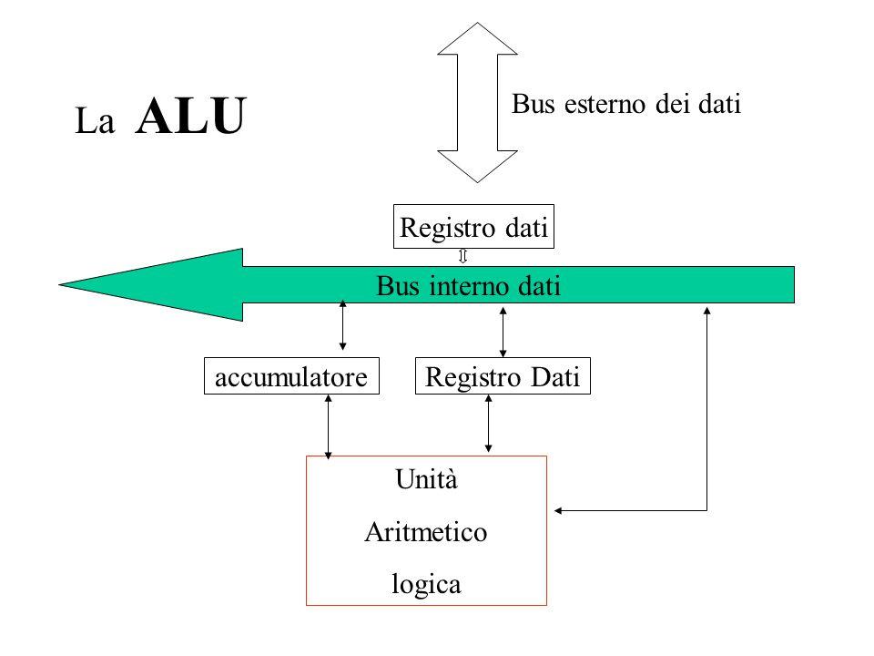 La ALU Unità Aritmetico logica Bus interno dati Registro dati Bus esterno dei dati accumulatoreRegistro Dati