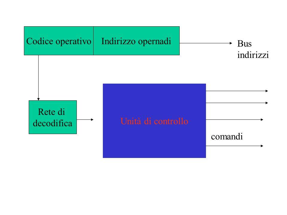 Codice operativoIndirizzo opernadi Bus indirizzi Rete di decodifica Unità di controllo comandi