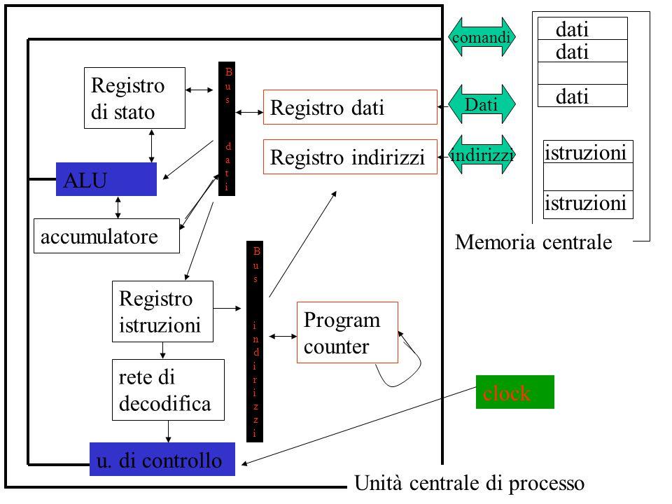 istruzioni Memoria centrale dati Unità centrale di processo comandi Dati indirizzi Registro dati Registro indirizzi Program counter Bus datiBus dati B