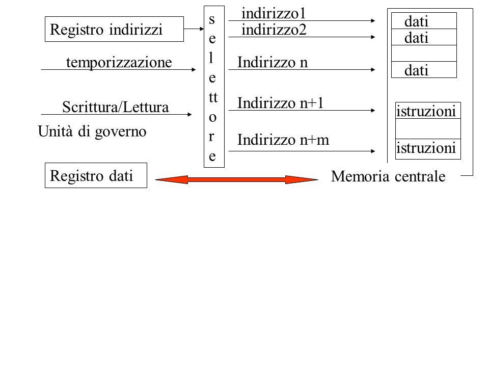 istruzioni Memoria centrale dati indirizzo1 Indirizzo n indirizzo2 Indirizzo n+1 Indirizzo n+m s e l e tt o r e Registro dati Registro indirizzi tempo