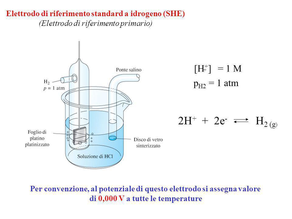 Elettrodo di riferimento standard a idrogeno (SHE) (Elettrodo di riferimento primario) 2H + + 2e - H 2 (g ) p H2 = 1 atm [H + ] = 1 M + Per convenzion