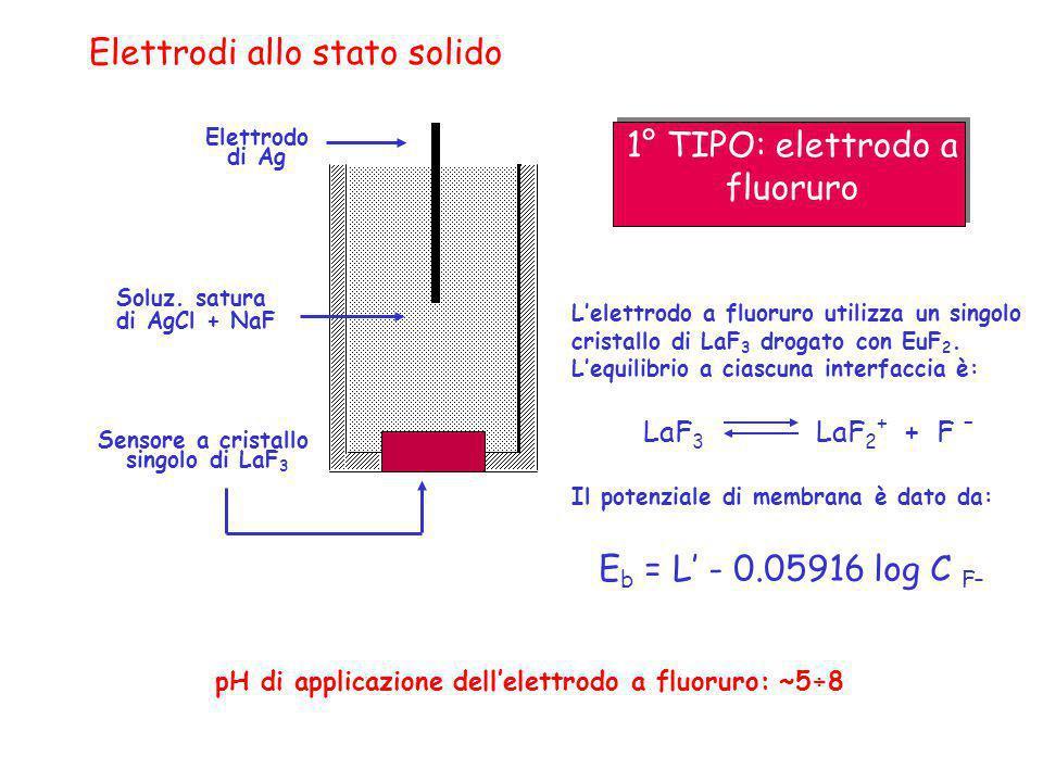 Elettrodi allo stato solido Elettrodo di Ag Lelettrodo a fluoruro utilizza un singolo cristallo di LaF 3 drogato con EuF 2. Lequilibrio a ciascuna int