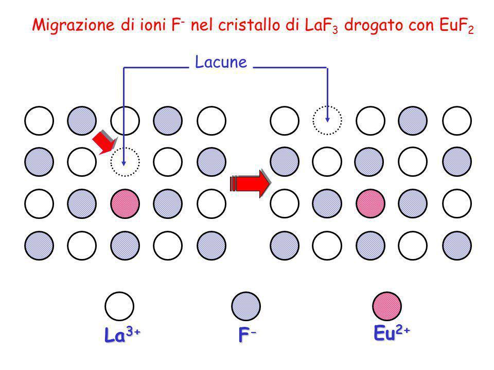 F-F-F-F- La 3+ Eu 2+ Migrazione di ioni F - nel cristallo di LaF 3 drogato con EuF 2 Lacune