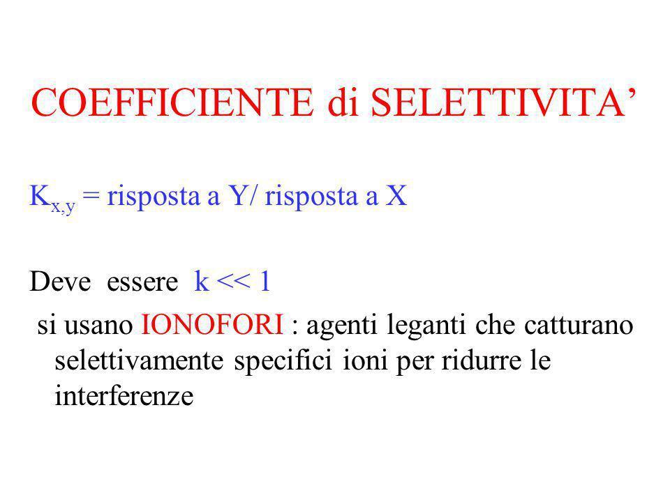 COEFFICIENTE di SELETTIVITA K x,y = risposta a Y/ risposta a X Deve essere k << 1 si usano IONOFORI : agenti leganti che catturano selettivamente spec