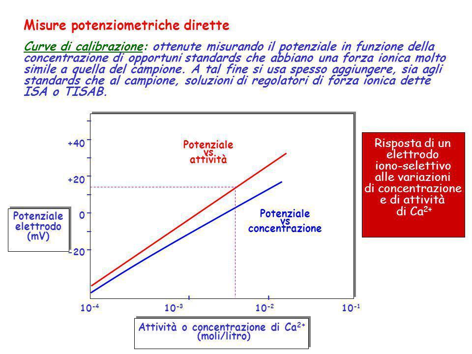Misure potenziometriche dirette Curve di calibrazione: ottenute misurando il potenziale in funzione della concentrazione di opportuni standards che ab