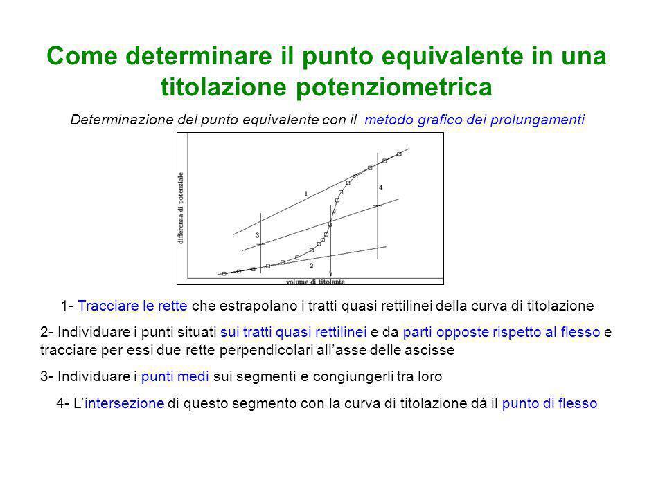Come determinare il punto equivalente in una titolazione potenziometrica Determinazione del punto equivalente con il metodo grafico dei prolungamenti