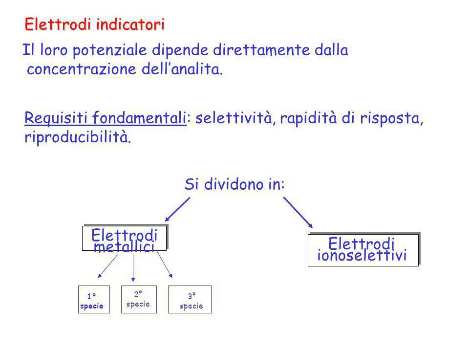 Elettrodi indicatori Il loro potenziale dipende direttamente dalla concentrazione dellanalita. Requisiti fondamentali: selettività, rapidità di rispos
