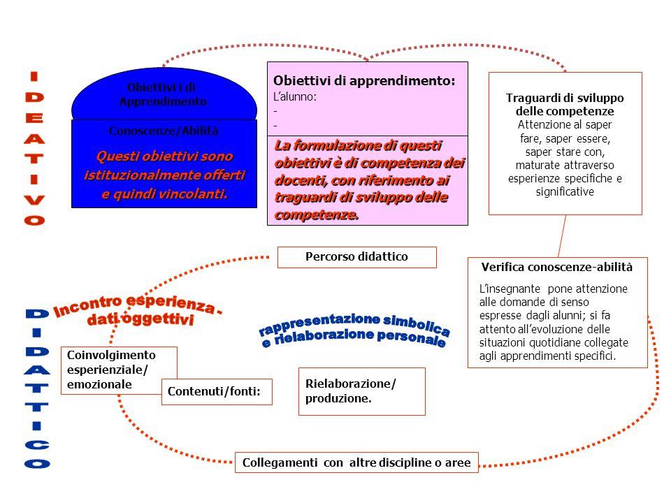 Coinvolgimento esperienziale/ emozionale Percorso didattico Collegamenti con altre discipline o aree Contenuti/fonti: Rielaborazione/ produzione.