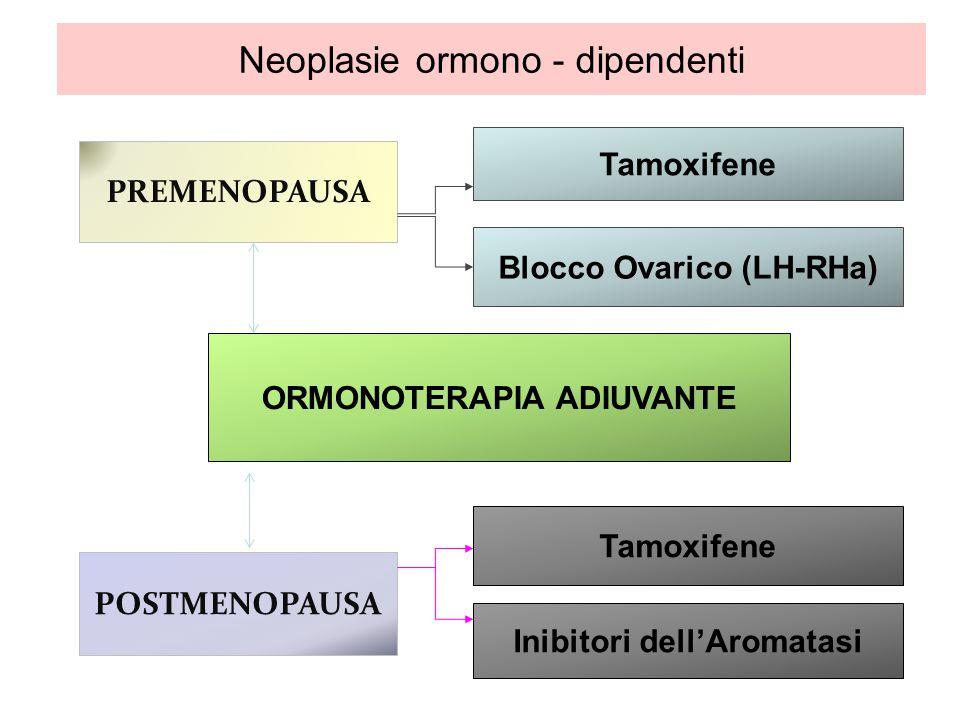 ORMONOTERAPIA ADIUVANTE POSTMENOPAUSA PREMENOPAUSA Tamoxifene Inibitori dellAromatasi Tamoxifene Blocco Ovarico (LH-RHa) Neoplasie ormono - dipendenti
