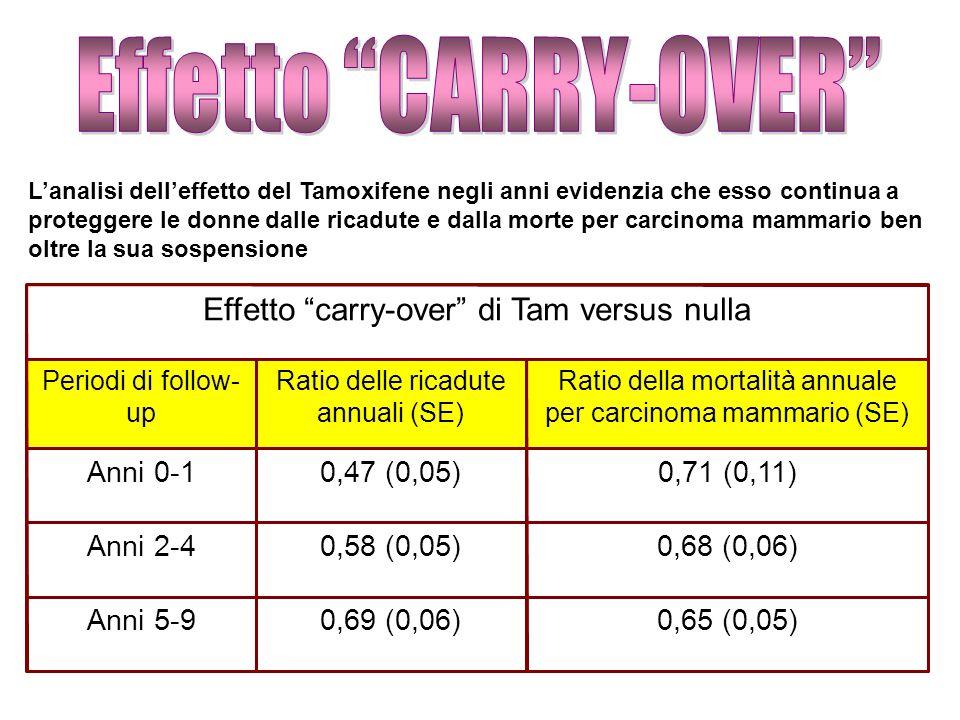Effetto carry-over di Tam versus nulla Periodi di follow- up Ratio delle ricadute annuali (SE) Ratio della mortalità annuale per carcinoma mammario (S