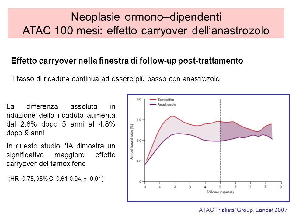 Neoplasie ormono–dipendenti ATAC 100 mesi: effetto carryover dellanastrozolo ATAC Trialists Group, Lancet 2007 (HR=0.75, 95% CI 0.61-0.94, p=0.01) La