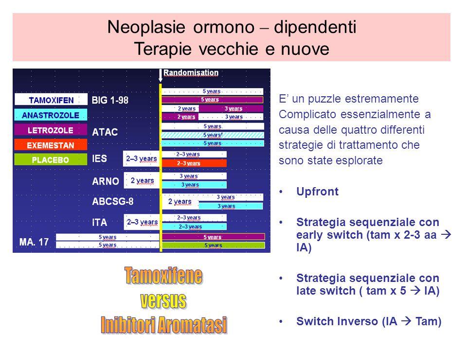 Neoplasie ormono – dipendenti Terapie vecchie e nuove E un puzzle estremamente Complicato essenzialmente a causa delle quattro differenti strategie di