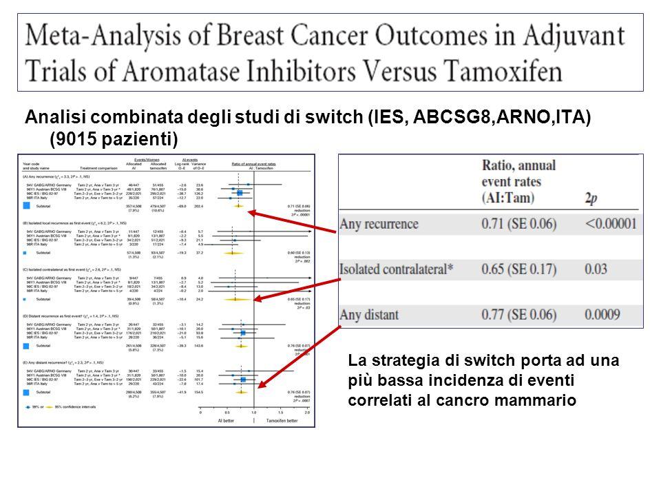 Analisi combinata degli studi di switch (IES, ABCSG8,ARNO,ITA) (9015 pazienti) La strategia di switch porta ad una più bassa incidenza di eventi corre