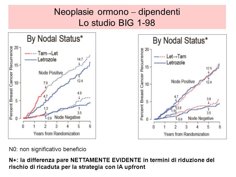Neoplasie ormono – dipendenti Lo studio BIG 1-98 N0: non significativo beneficio N+: la differenza pare NETTAMENTE EVIDENTE in termini di riduzione de
