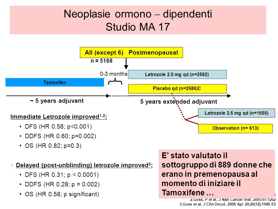 Tamoxifen ~ 5 years adjuvant 5 years extended adjuvant Letrozole 2.5 mg qd (n=2582) Placebo qd (n=2586)C n = 5168 All (except 6) Postmenopausal Letrozole 2.5 mg qd (n=1655) Observation (n= 613) 0-3 months Immediate Letrozole improved 1,2 : DFS (HR 0.58; p<0.001) DDFS (HR 0.60; p=0.002) OS (HR 0.82; p=0.3) Delayed (post-unblinding) letrozole improved 3 : DFS (HR 0.31; p < 0.0001) DDFS (HR 0.28; p = 0.002) OS (HR 0.58; p significant) 1.Goss et al.