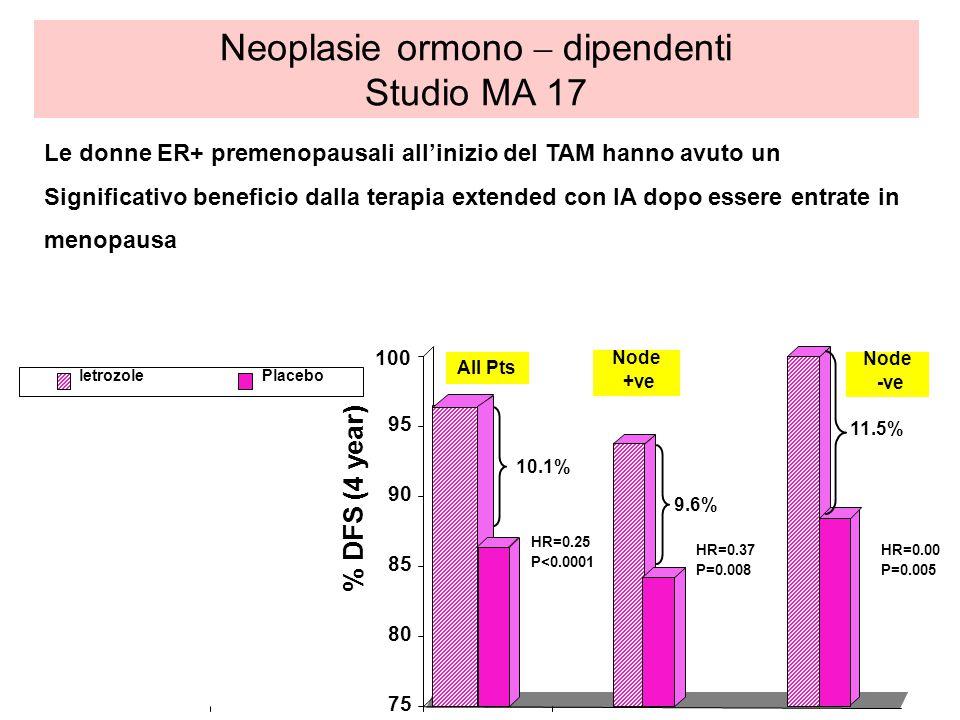 letrozolePlacebo 75 80 85 90 95 100 Node +ve Node -ve % DFS (4 year) All Pts 10.1% 9.6% 11.5% Le donne ER+ premenopausali allinizio del TAM hanno avut