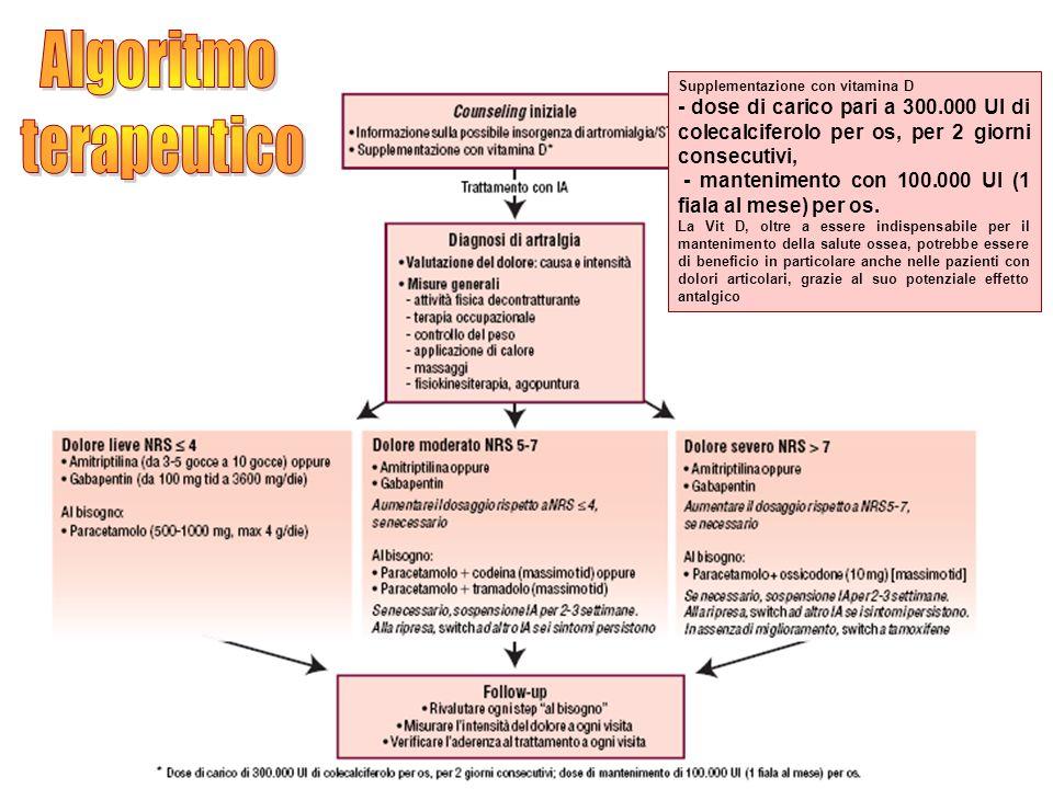 Supplementazione con vitamina D - dose di carico pari a 300.000 UI di colecalciferolo per os, per 2 giorni consecutivi, - mantenimento con 100.000 UI