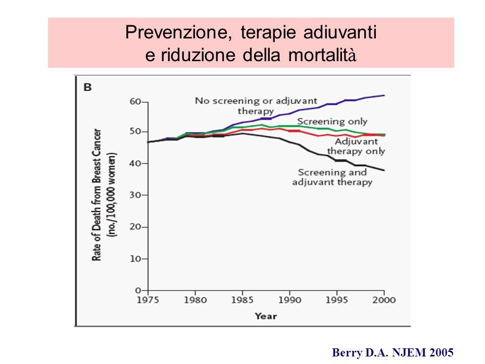 Effetto carry-over di Tam versus nulla Periodi di follow- up Ratio delle ricadute annuali (SE) Ratio della mortalità annuale per carcinoma mammario (SE) Anni 0-10,47 (0,05)0,71 (0,11) Anni 2-40,58 (0,05)0,68 (0,06) Anni 5-90,69 (0,06)0,65 (0,05) Modificata da EBCTG 2005 Lanalisi delleffetto del Tamoxifene negli anni evidenzia che esso continua a proteggere le donne dalle ricadute e dalla morte per carcinoma mammario ben oltre la sua sospensione