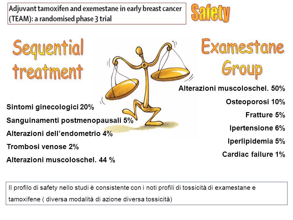 Sintomi ginecologici 20% Sanguinamenti postmenopausali 5% Alterazioni dellendometrio 4% Trombosi venose 2% Alterazioni muscoloschel. 44 % Alterazioni