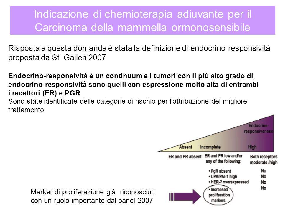 Risposta a questa domanda è stata la definizione di endocrino-responsività proposta da St. Gallen 2007 Endocrino-responsività è un continuum e i tumor