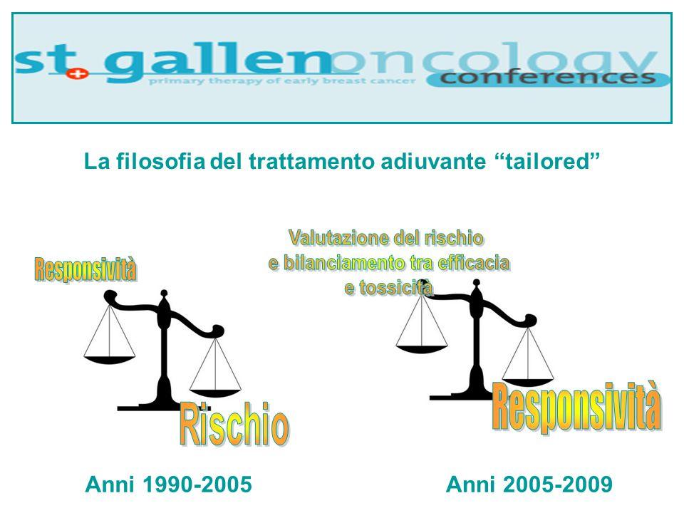 La filosofia del trattamento adiuvante tailored Anni 1990-2005Anni 2005-2009
