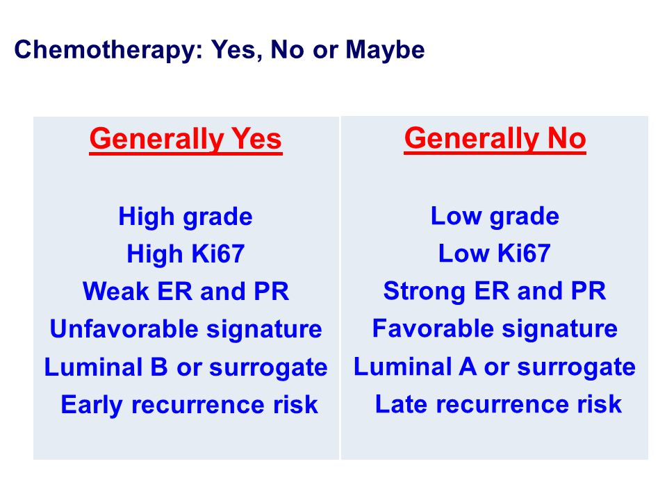Chemotherapy: Yes, No or Maybe Generally Yes High grade High Ki67 Weak ER and PR Unfavorable signature Luminal B or surrogate Early recurrence risk Generally No Low grade Low Ki67 Strong ER and PR Favorable signature Luminal A or surrogate Late recurrence risk