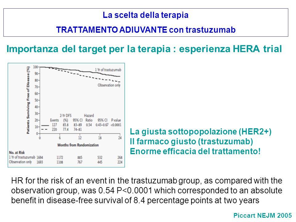 La giusta sottopopolazione (HER2+) Il farmaco giusto (trastuzumab) Enorme efficacia del trattamento! Importanza del target per la terapia : esperienza