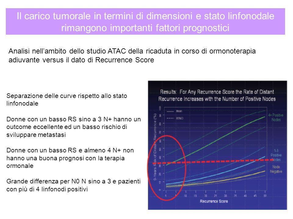 Separazione delle curve rispetto allo stato linfonodale Donne con un basso RS sino a 3 N+ hanno un outcome eccellente ed un basso rischio di sviluppar
