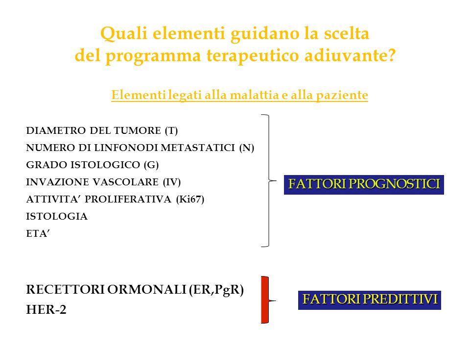 Quali elementi guidano la scelta del programma terapeutico adiuvante? Elementi legati alla malattia e alla paziente DIAMETRO DEL TUMORE (T) NUMERO DI