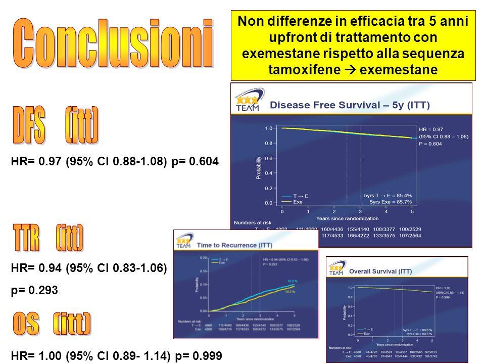 Non differenze in efficacia tra 5 anni upfront di trattamento con exemestane rispetto alla sequenza tamoxifene exemestane HR= 0.97 (95% CI 0.88-1.08)