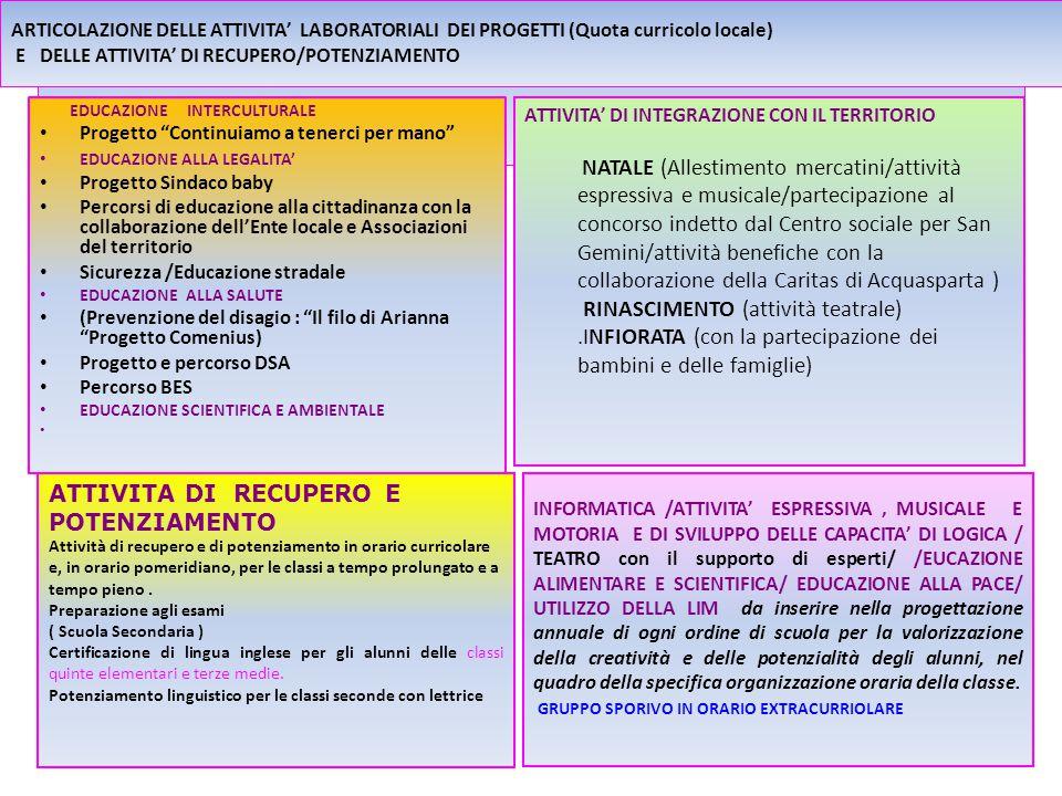 EDUCAZIONE INTERCULTURALE Progetto Continuiamo a tenerci per mano EDUCAZIONE ALLA LEGALITA Progetto Sindaco baby Percorsi di educazione alla cittadinanza con la collaborazione dellEnte locale e Associazioni del territorio Sicurezza /Educazione stradale EDUCAZIONE ALLA SALUTE (Prevenzione del disagio : Il filo di Arianna Progetto Comenius) Progetto e percorso DSA Percorso BES EDUCAZIONE SCIENTIFICA E AMBIENTALE ATTIVITA DI INTEGRAZIONE CON IL TERRITORIO NATALE (Allestimento mercatini/attività espressiva e musicale/partecipazione al concorso indetto dal Centro sociale per San Gemini/attività benefiche con la collaborazione della Caritas di Acquasparta ) RINASCIMENTO (attività teatrale).INFIORATA (con la partecipazione dei bambini e delle famiglie) ATTIVITA DI RECUPERO E POTENZIAMENTO Attività di recupero e di potenziamento in orario curricolare e, in orario pomeridiano, per le classi a tempo prolungato e a tempo pieno.
