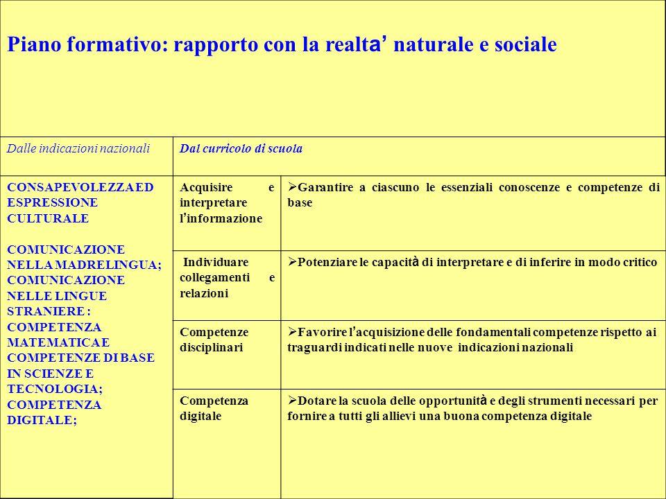 Orario settimanale Scuola Primaria Classi / Discipline /ore IIIIII IVV Italiano (*) 77777 Storia/geog.