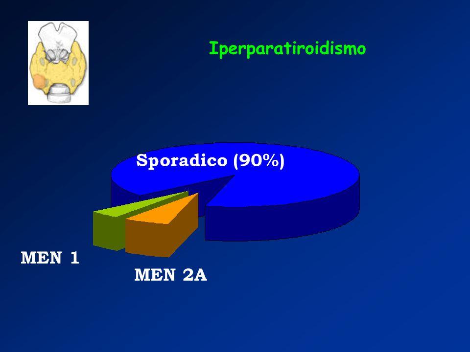 Sporadico (90%) MEN 1 MEN 2A Iperparatiroidismo
