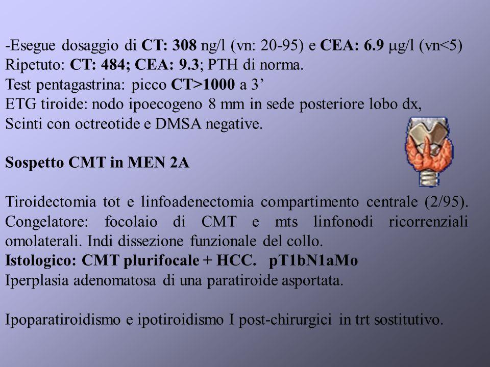 -Esegue dosaggio di CT: 308 ng/l (vn: 20-95) e CEA: 6.9 g/l (vn<5) Ripetuto: CT: 484; CEA: 9.3; PTH di norma.