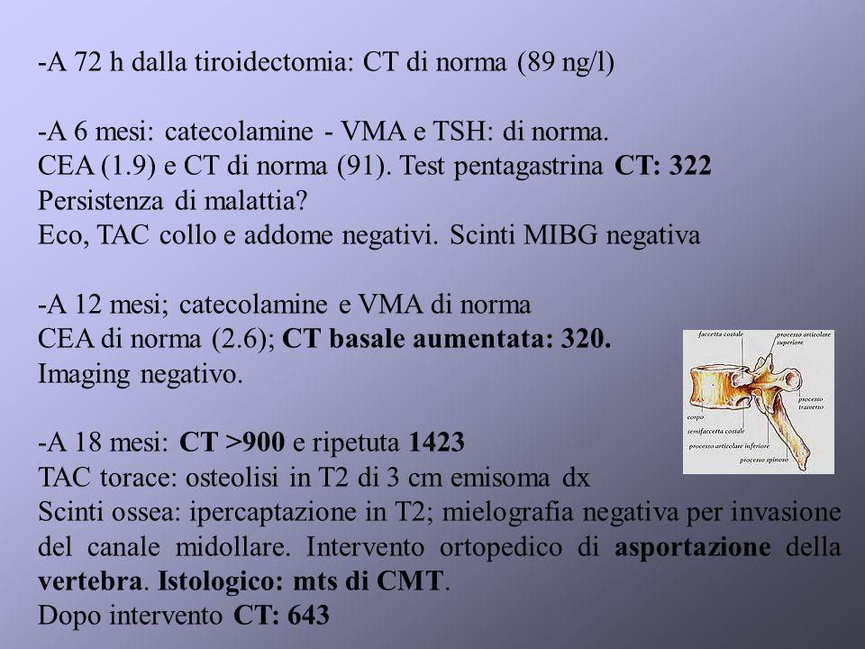 -A 72 h dalla tiroidectomia: CT di norma (89 ng/l) -A 6 mesi: catecolamine - VMA e TSH: di norma.