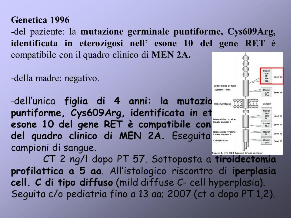Genetica 1996 -del paziente: la mutazione germinale puntiforme, Cys609Arg, identificata in eterozigosi nell esone 10 del gene RET è compatibile con il quadro clinico di MEN 2A.