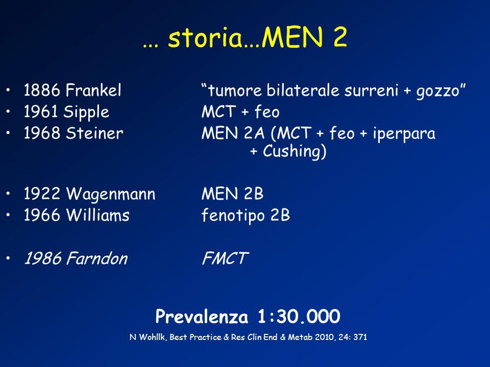 … storia…MEN 2 1886 Frankel tumore bilaterale surreni + gozzo 1961 SippleMCT + feo 1968 SteinerMEN 2A (MCT + feo + iperpara + Cushing) 1922 Wagenmann MEN 2B 1966 Williams fenotipo 2B 1986 Farndon FMCT Prevalenza 1:30.000 N Wohllk, Best Practice & Res Clin End & Metab 2010, 24: 371