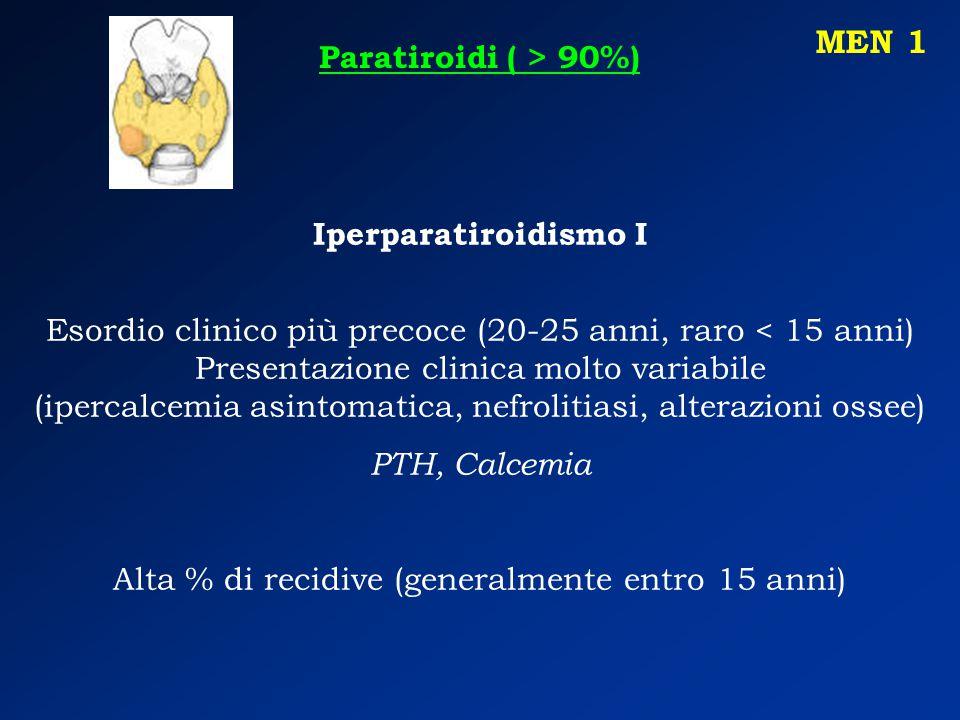 Iperparatiroidismo I Esordio clinico più precoce (20-25 anni, raro < 15 anni) Presentazione clinica molto variabile (ipercalcemia asintomatica, nefrolitiasi, alterazioni ossee) PTH, Calcemia Alta % di recidive (generalmente entro 15 anni) MEN 1 Paratiroidi ( > 90%)