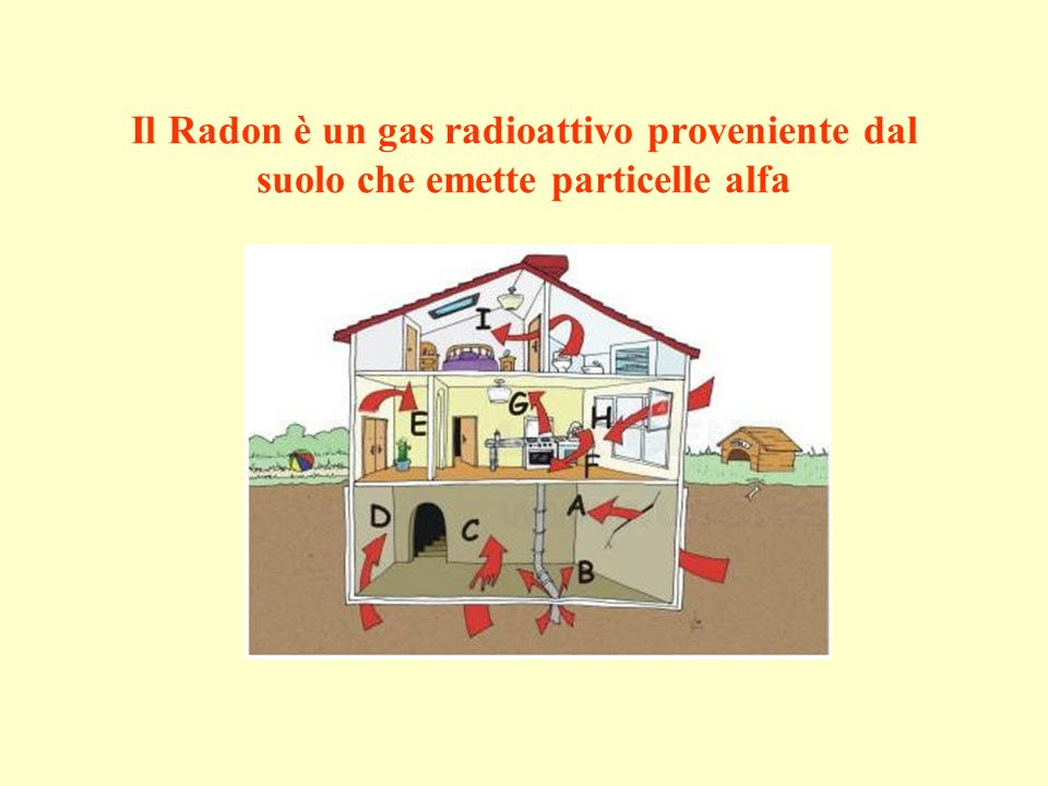 Il Radon è un gas radioattivo proveniente dal suolo che emette particelle alfa