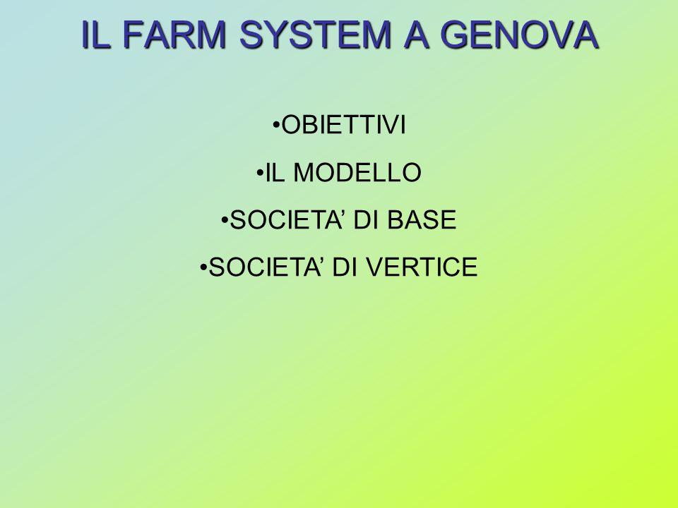 IL FARM SYSTEM A GENOVA OBIETTIVI IL MODELLO SOCIETA DI BASE SOCIETA DI VERTICE