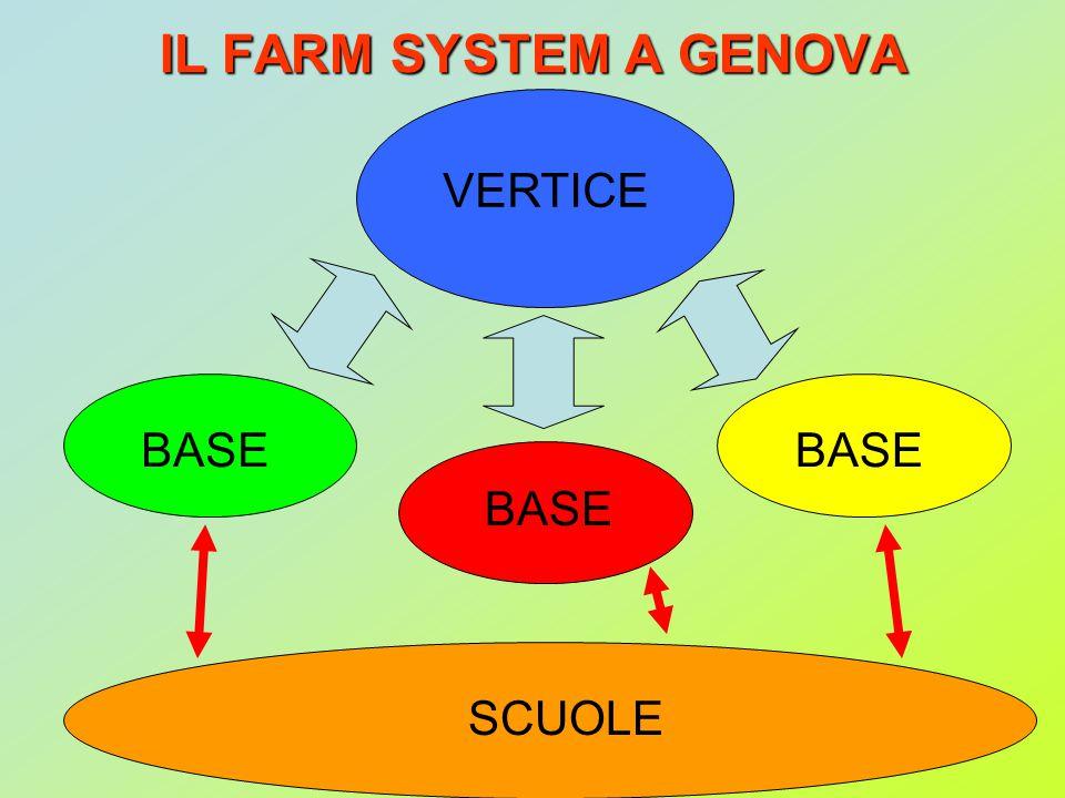 IL FARM SYSTEM A GENOVA BASE VERTICE SCUOLE