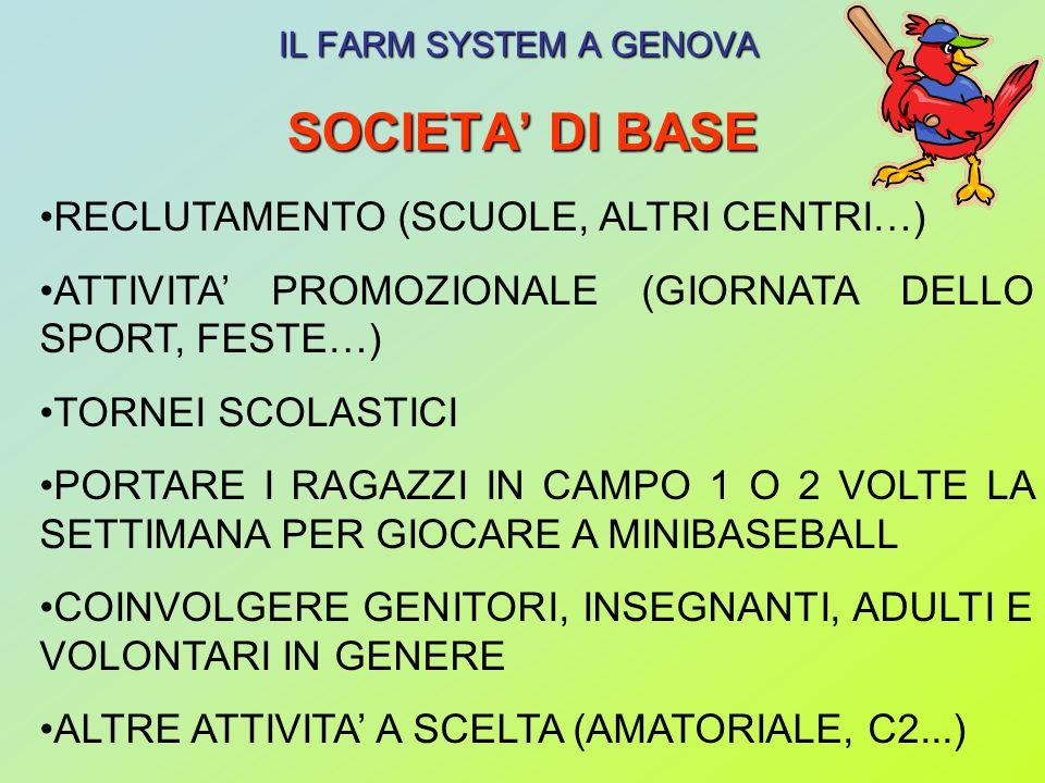 SOCIETA DI BASE IL FARM SYSTEM A GENOVA RECLUTAMENTO (SCUOLE, ALTRI CENTRI…) ATTIVITA PROMOZIONALE (GIORNATA DELLO SPORT, FESTE…) TORNEI SCOLASTICI PORTARE I RAGAZZI IN CAMPO 1 O 2 VOLTE LA SETTIMANA PER GIOCARE A MINIBASEBALL COINVOLGERE GENITORI, INSEGNANTI, ADULTI E VOLONTARI IN GENERE ALTRE ATTIVITA A SCELTA (AMATORIALE, C2...)