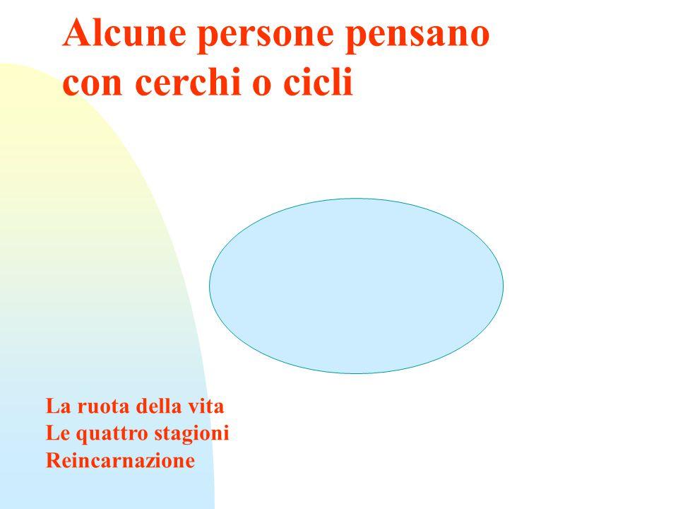 Alcune persone pensano con cerchi o cicli La ruota della vita Le quattro stagioni Reincarnazione