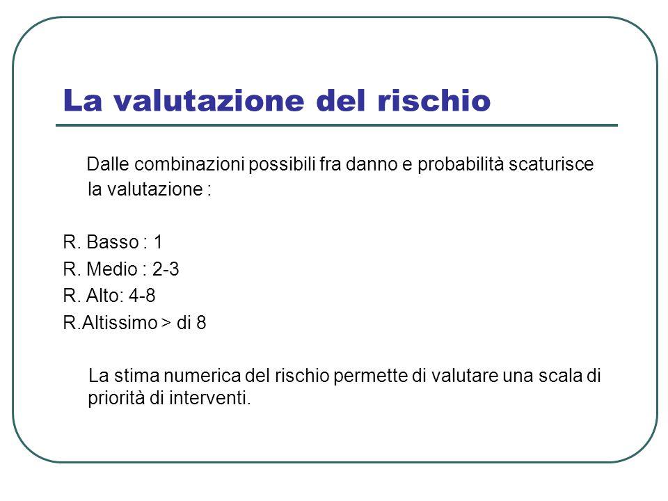 La valutazione del rischio Dalle combinazioni possibili fra danno e probabilità scaturisce la valutazione : R. Basso : 1 R. Medio : 2-3 R. Alto: 4-8 R